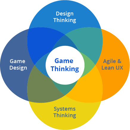 Gamethinking venn diagram 4